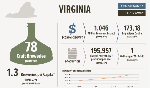 Virginia Info Graphic